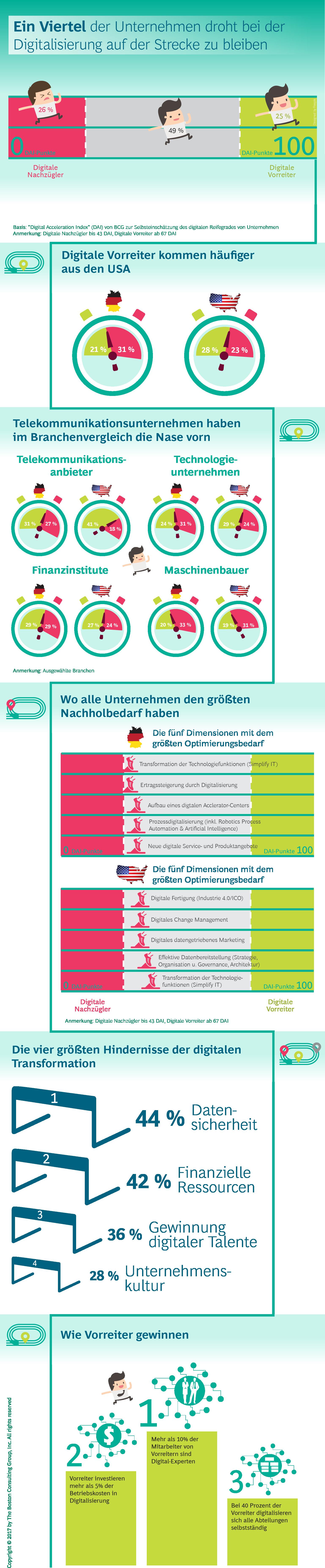 Infografik zur Studie zur Digitalisierung der Arbeitswelt