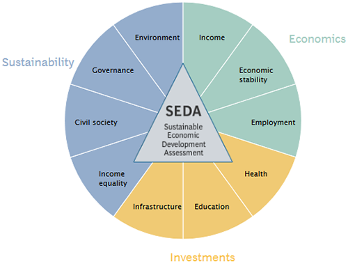 sustainable growth and economic development Dimensions of sustainable development: economic growth, environmental quality, and income redistribution the summary of weights that individuals place on each of these three dimensions is summarized in appendix 81 although the sample of individuals is not representative of the population, the results.